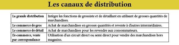 canaux de distrib