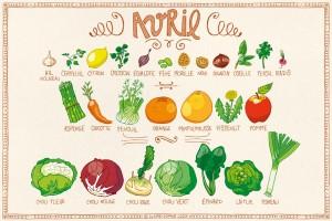 Avril -calendrier des fruits et légumes de saison