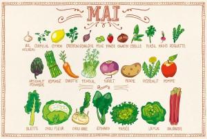 Mai - calendrier des fruits et légumes de saison