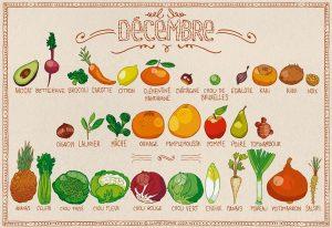 Décembre - calendrier des fruits et légumes de saison